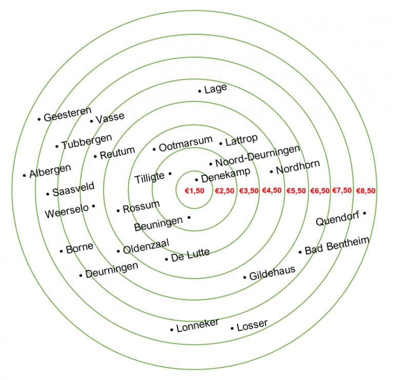 bezorgkosten-cirkel
